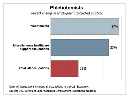 phlebotomist salary - future projections